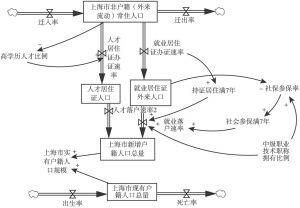 图10-2 居住证持有者落户规模预测的简化模型