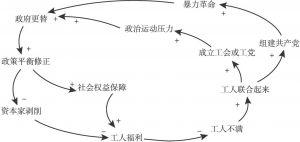 图13-3 工人运动的激进主义和渐进主义模式的系统动力学