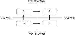 图1 社区治理需求与社会组织类型