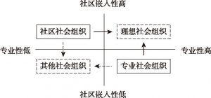图2 结构分化:供给侧的社会组织