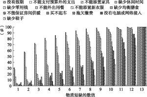 图2 存在各项物质短缺的比例(根据2009年欧洲物质短缺水平)