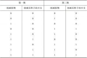 表5 次序1可能存在的历时性模式(先削减假期)