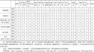表6 关于削减开支的最有代表性的次序的历时数据(2011年)和截面数据(2009年)