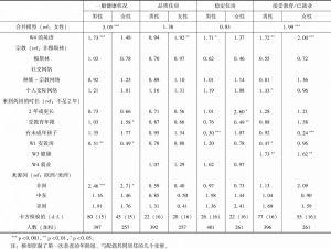表4 第四次调查时健康、住房与教育/就业性别差异的定序与二元逻辑回归分析