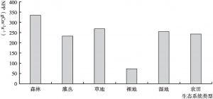 图2 2018年祁连山不同生态系统的平均净第一性生产力