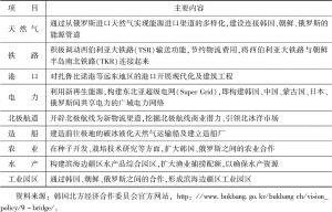 """表1 韩国的""""九桥战略""""内容"""