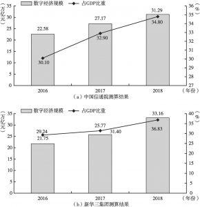 图4 2016~2018年中国数字经济规模