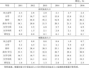 表6 流动人口的受教育水平状况