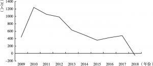 图4 2009~2018年农民工较上一年增长规模