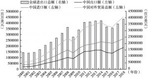 图6 中国进出口贸易情况