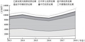 图7 中国与六大经济走廊双边贸易额