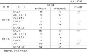 表5 铁路公路运输费用比较