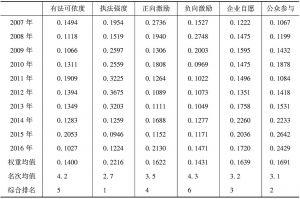 表3 2007~2016年环境规制指标权重变化