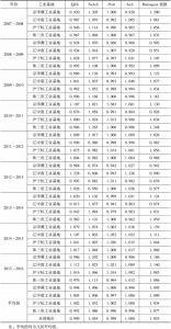 表4 Malmquist指数分解结果