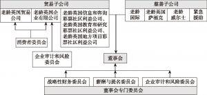 """图1 """"老龄英国""""公司治理结构"""