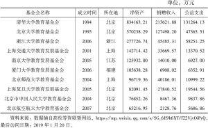 表1 2018年中国净资产排名居前十位的高校的相关财务数据