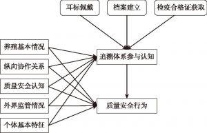 图1 理论模型框架