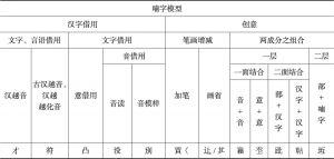 表1 喃字分类模型
