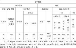 表1 喃字分类模型-续表
