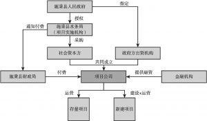 图1 项目交易结构