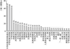 图2 关键词的分布情况