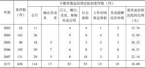 表1 贵州某市A辖区2003~2007年劳动仲裁案件起诉到法院的比例和案件类型