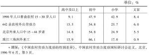 表7-3 外出农民工与农村人口教育程度比较<superscript>*</superscript>