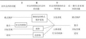 图2-4 社会共同体及其环境