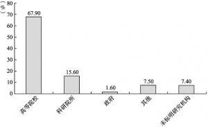 图3 研究机构文献比例——按性质分类