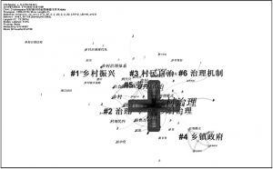 图8 1999~2018年乡村治理共现关键词聚类图谱
