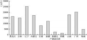 图1 2018年边疆省份地区生产总值