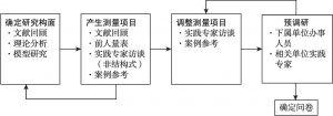 图4-2 问卷调查流程