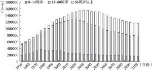 图5-5 我国人口结构变化与预测