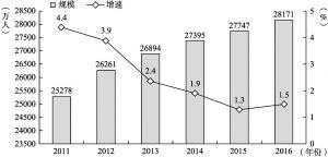 图8-1 2011~2016年农民工总量及增长速度