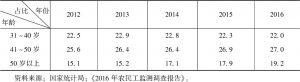 表8-1 2012~2016年农民工年龄构成占比-续表