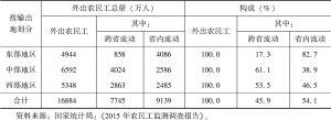 表8-3 2015年外出农民工地区分布及构成