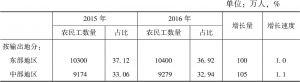 表8-4 2015~2016年农民工在输出地与输入地的区域分布