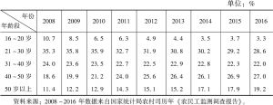 表8-5 2008~2016年全国农民工年龄结构变化