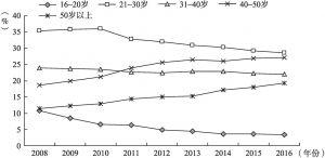 图8-4 2008~2016年全国农民工年龄结构变化趋势