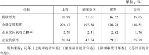 表3 2008~2017年发展环境二级指标10年均值
