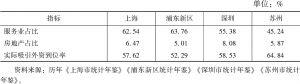 表4 2008~2017年产业结构二级指标10年均值