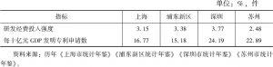 表5 2008~2017年创新驱动二级指标10年均值