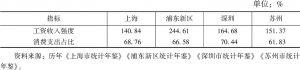 表6 2008~2017年社会民生二级指标10年均值