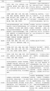 表1 巴博会各专馆之中国展品概况