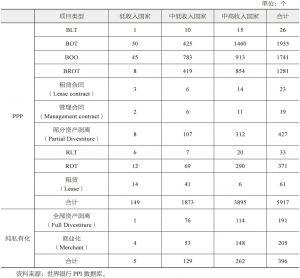 表4-3 基础设施供给类型的数量分布