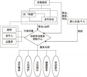 图6-3 金华农村社区居家养老服务系统示意