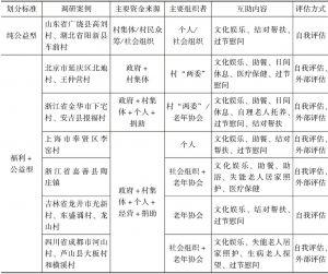 表8-1 农村互助型社区居家养老的几种模式