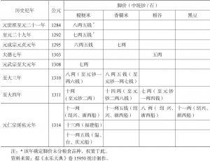表1 元代海运脚价变化统计