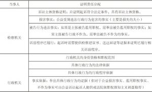 图1 行政公益诉讼举证责任配置原则