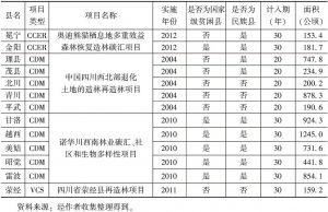表14-1 四川省碳汇造林项目实施县基本情况